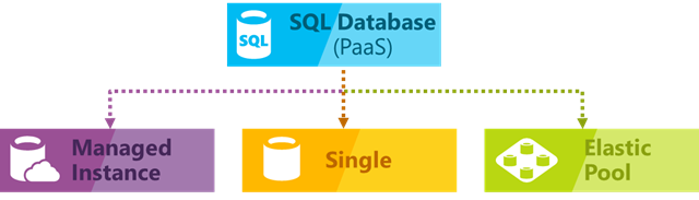 SQL Database - three flavours
